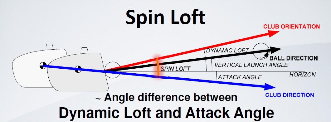 Spin Loft 2