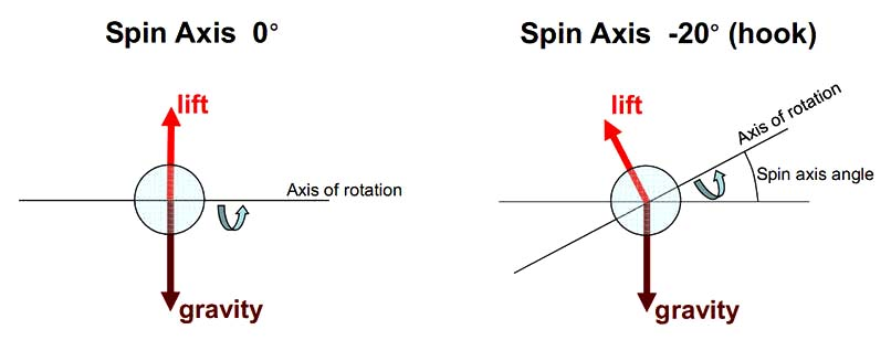 Spin Axis Plugged In Golf