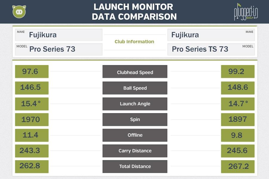 Fujikura Pro LM Data