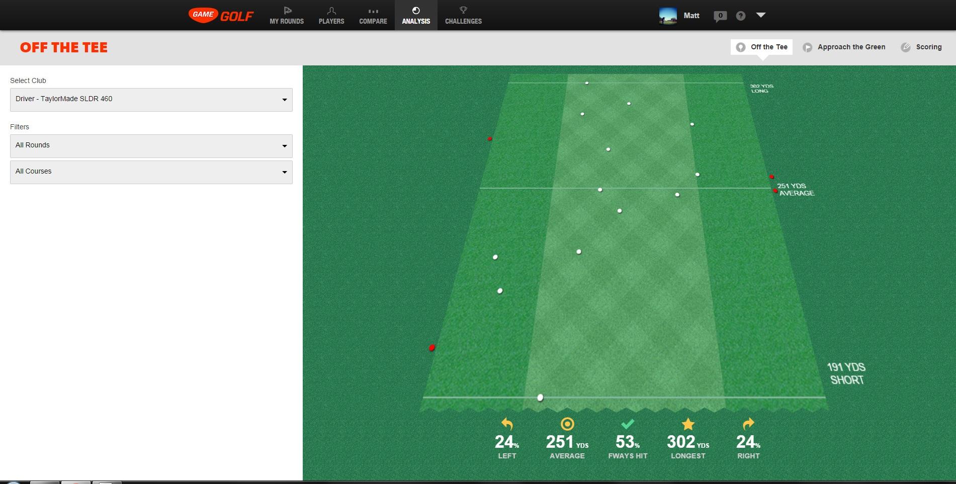 Game Golf - Driver Analysis