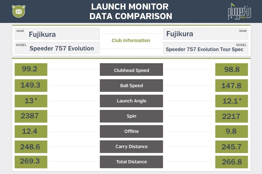 Fujikura Speeder Evolution 757 And 757 Tour Spec Shaft