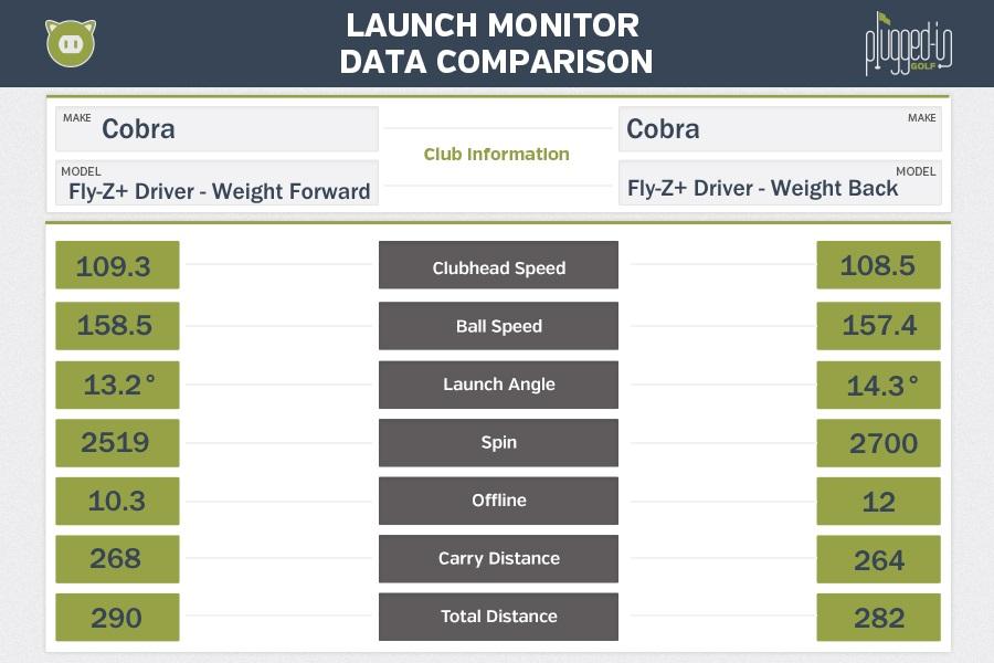 Cobra Fly-Z+ Driver LM Data