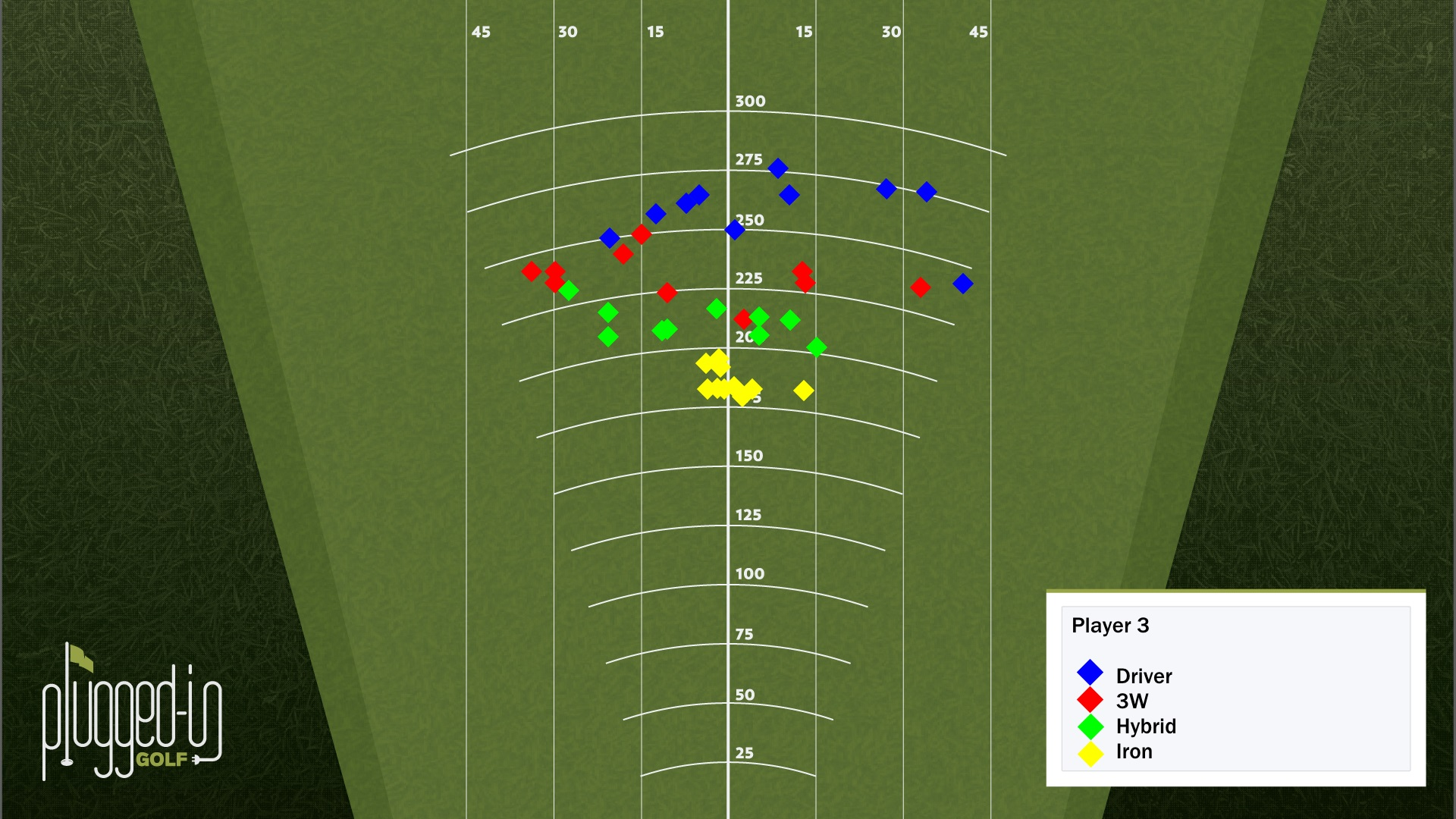 Player 3 Tee Shots - All Clubs