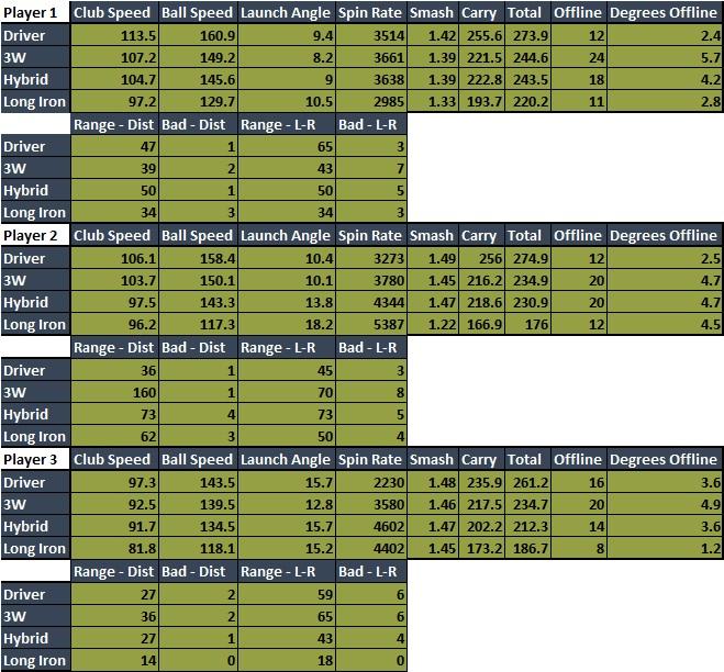 Tee Shot Data