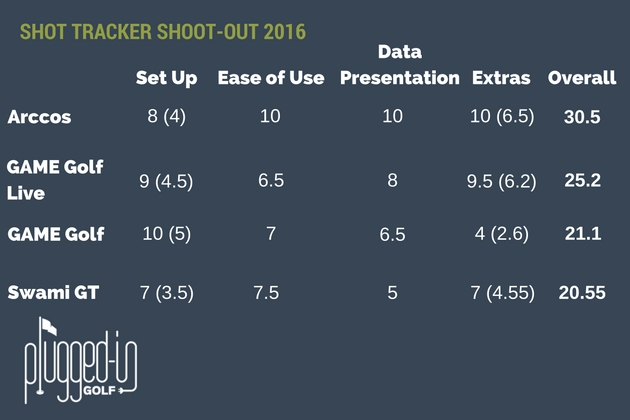 Shot Tracker Shootout 6
