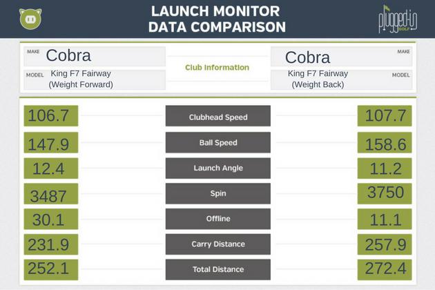 Cobra-King-F7-Fwy-LM-Data