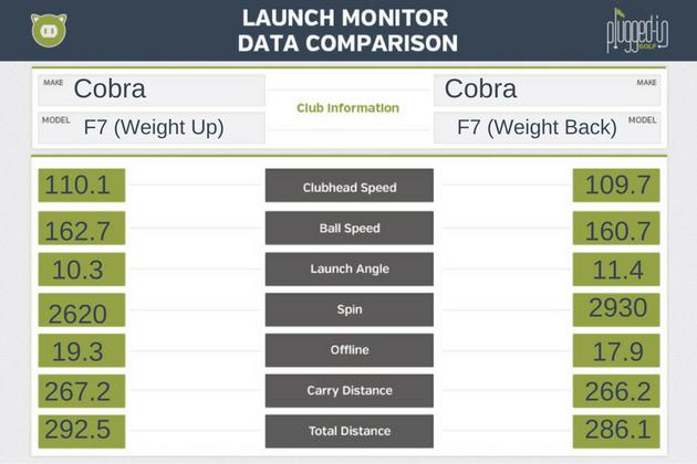 Cobra-King-F7-LM-Data