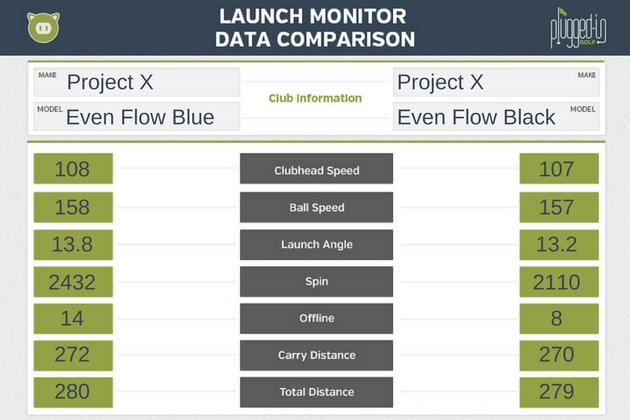 Project X Evenflow Blue Amp Evenflow Black Shaft Review