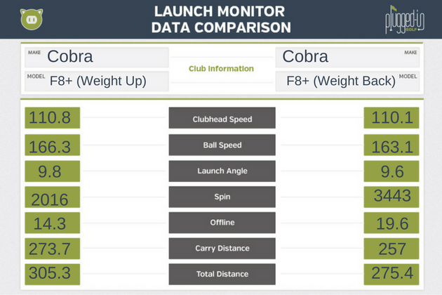 Cobra-King-F8-Plus-LM-Data
